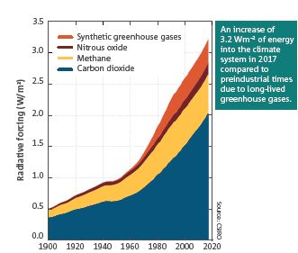 Greenhouse emissions Credit: State of the Climate 2018, CSIRO and the Australian Bureau of Meteorology