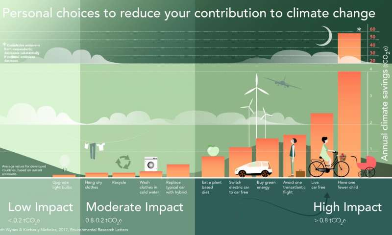 UNFCCC's personal choices to reduce your contribution to climate change